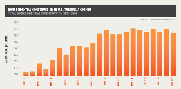 Non-Residential Construction in U.S. Turning a Corner