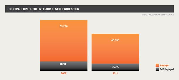 Contraction in the Interior Design Profession