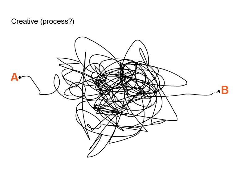 Creative (process?)