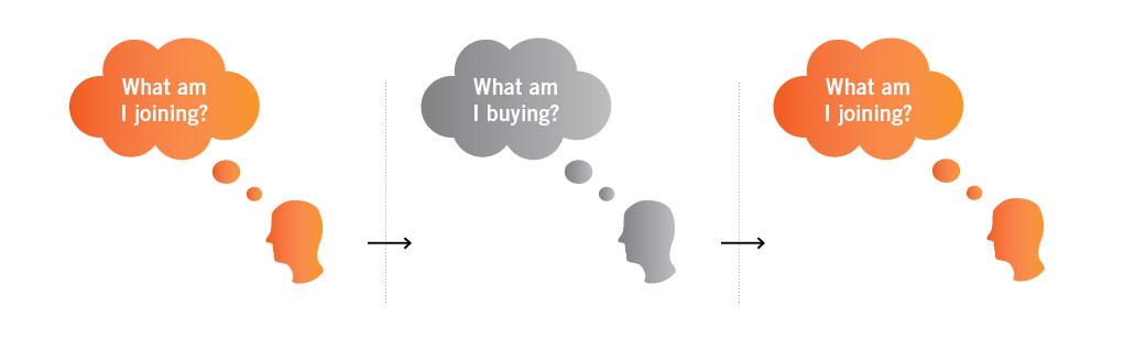 Customer mindset through a buying process