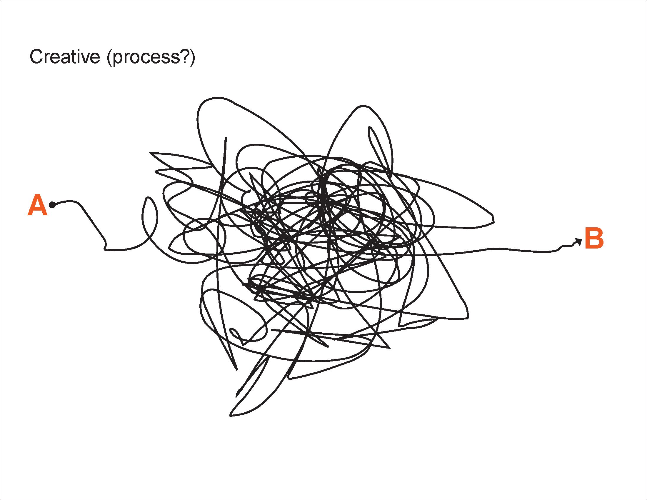 Creative process?