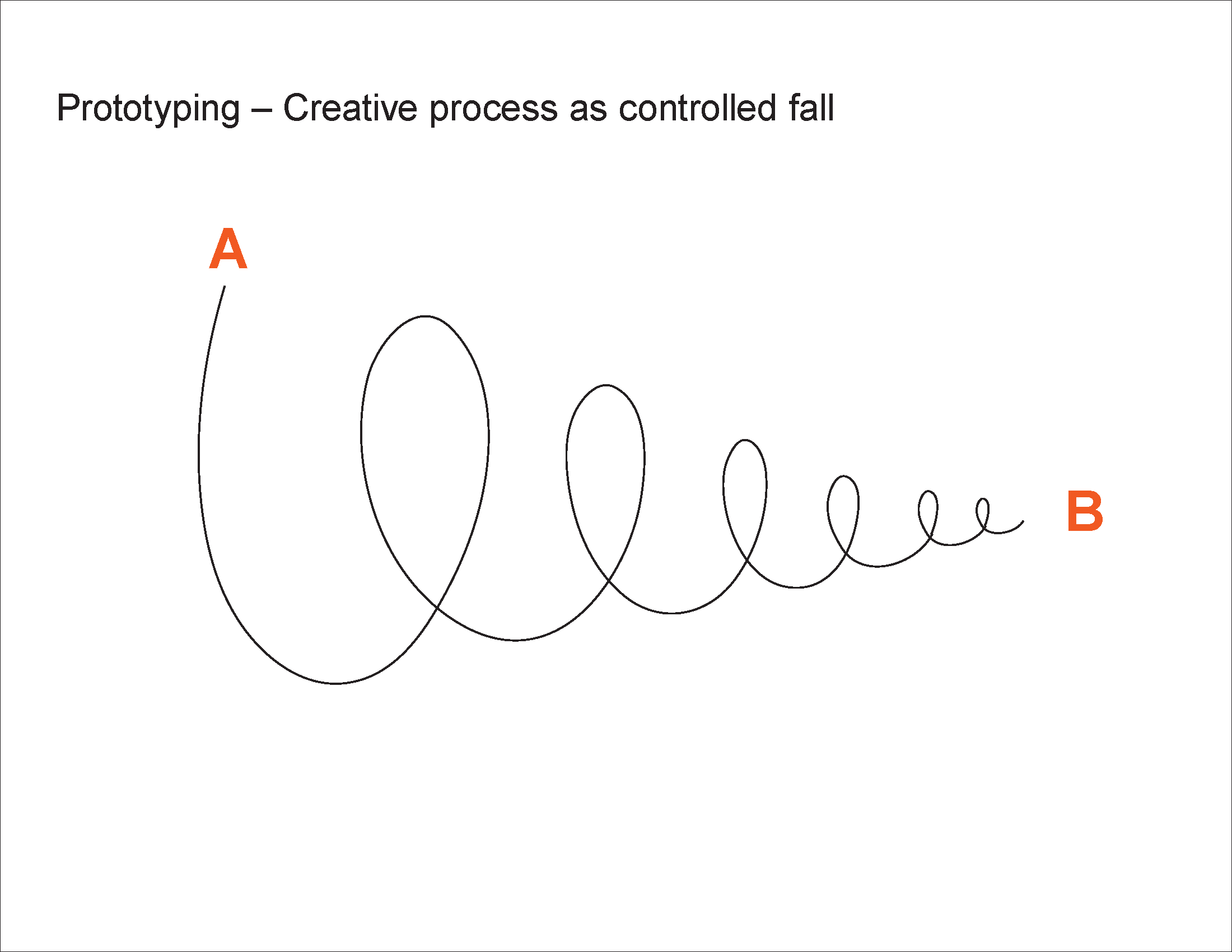 Prototyping - Creative process as controlled fall