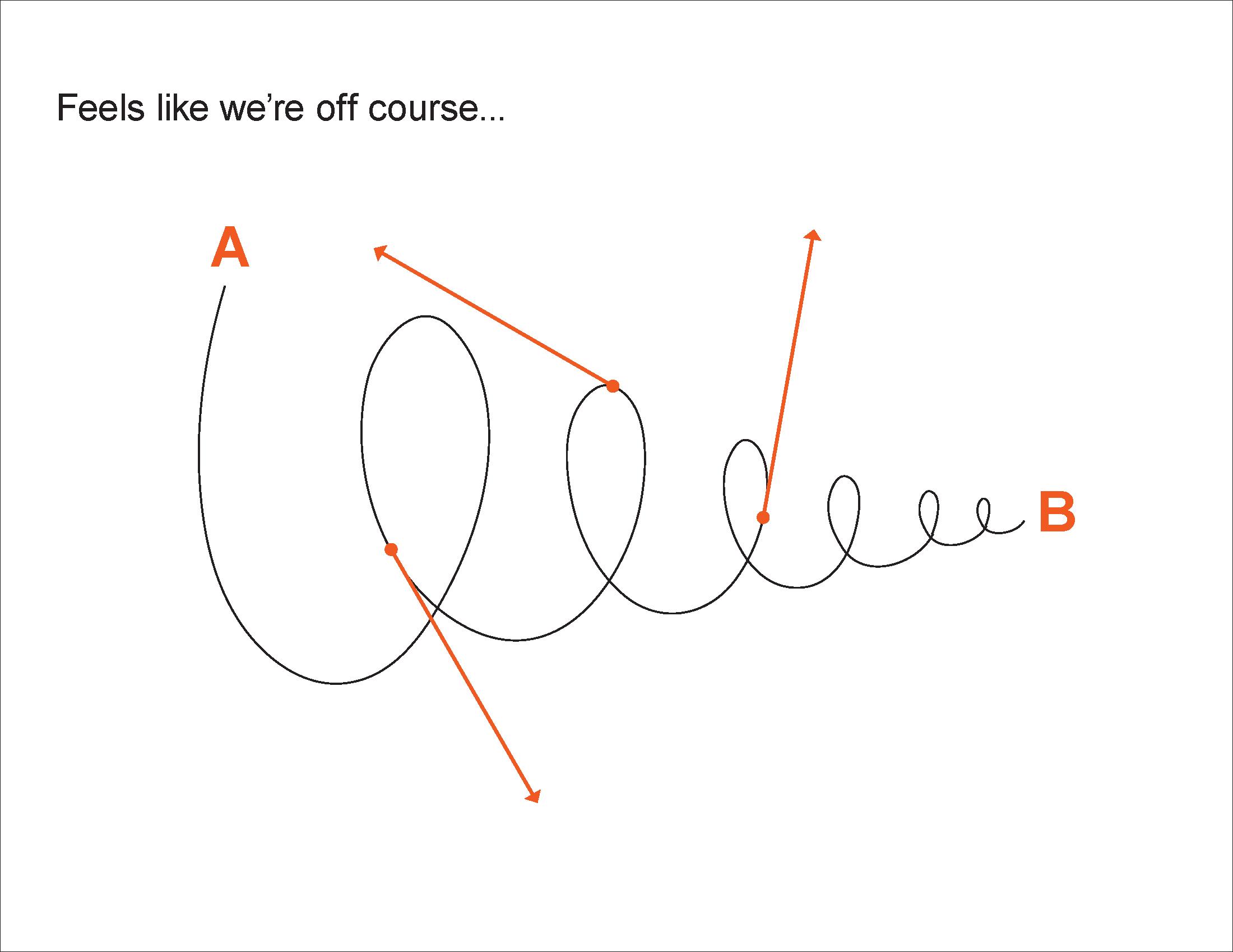Prototyping - Reframing
